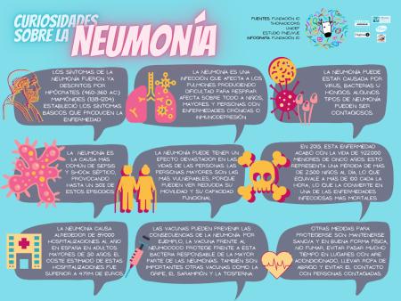 Curiosidades Neumonía covid19 pulmones virus hongos bacterias hospitalización vacunas gripe sarampión tosferina neumococo