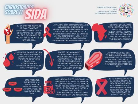 Curiosidades SIDA VIH