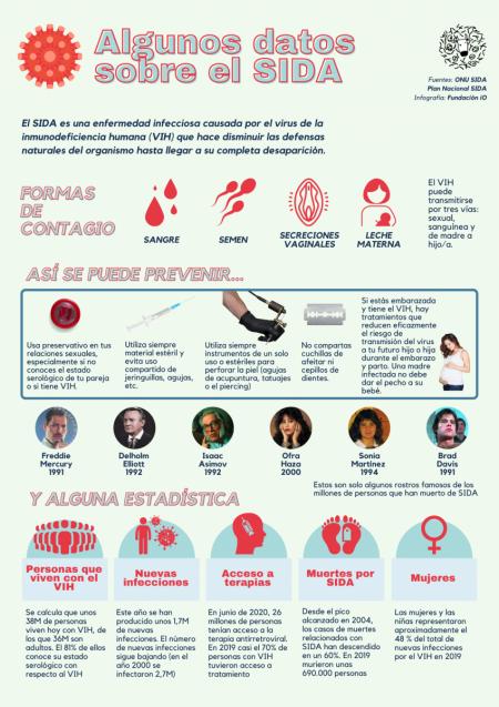 Datos SIDA VIH Fluidos-corporales semen sangre