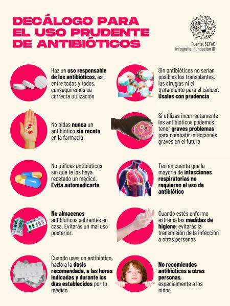 Decálogo uso prudente antibióticos resistencia
