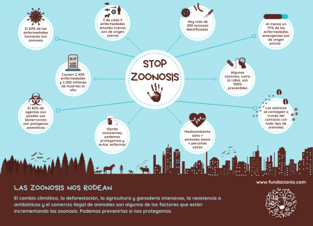 Stop Zoonosis