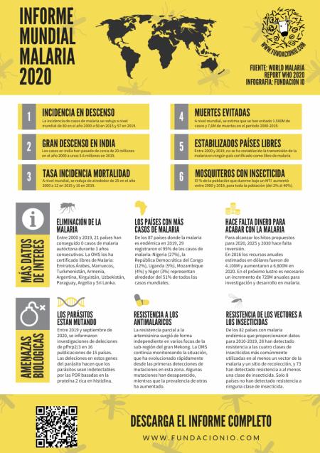 informe-mundial-malaria-fundacionio-viajarseguro-oms