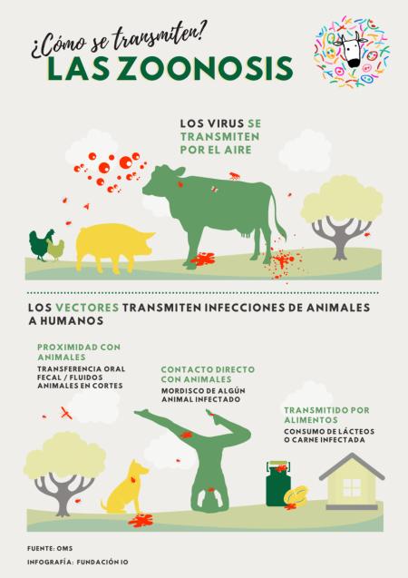 las-zoonosis