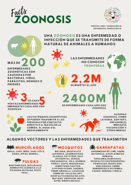 zoonosis-facts