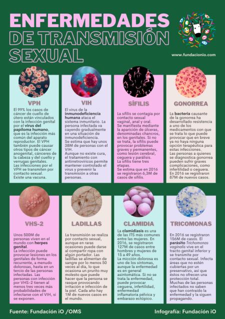 Enfermedades-Transmisión-Sexual gonorrea ladillas sífilis vih vph
