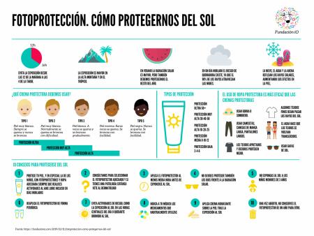 Fotoproteccion-protegernos-del-sol-fundacion-io-viajarseguro