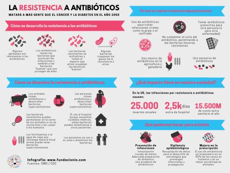 La-resistencia-a-antibióticos