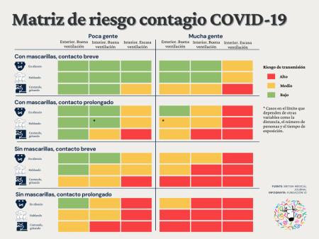 Matriz-riesgo-contagio-covid19-ES