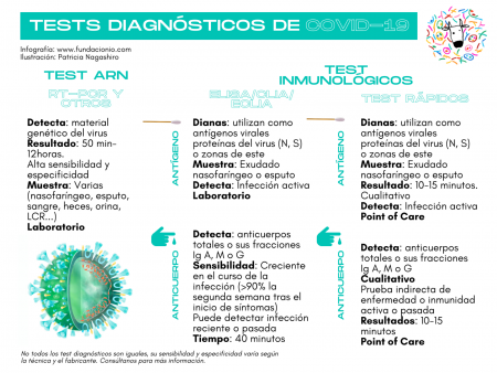covid19-tests-diagnosticos-comparativa