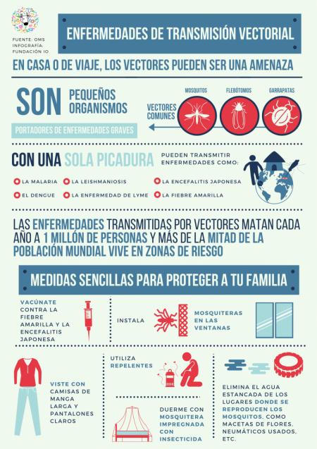 enfermedades-de-transmisión-vectorial vectores dengue malaria wnv zika